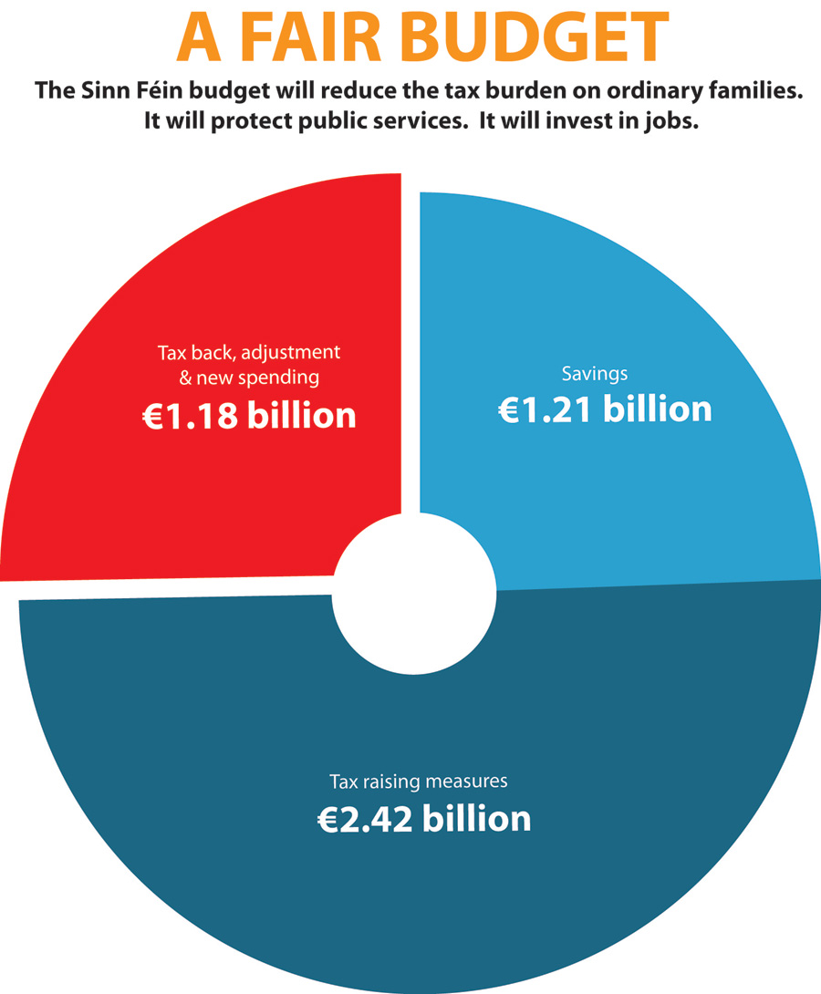 Budget 2014 sinn fin budget 2014 pie chart english nvjuhfo Image collections