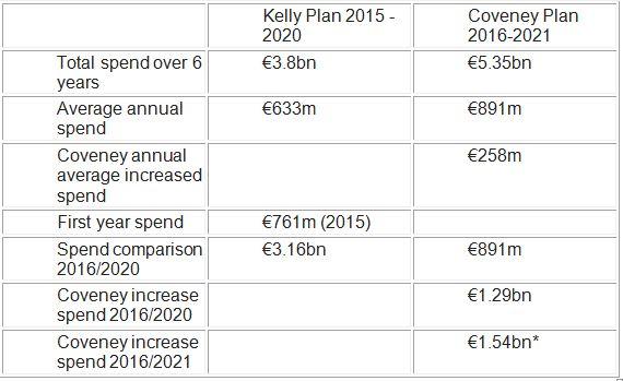 Kelly vs Coveney