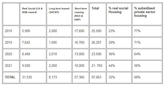 Figures on real social housing units and leased units in the private rented sector